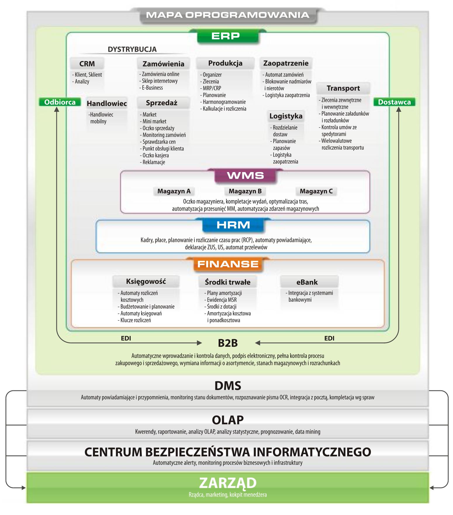 schemat TOP9000 System Klasy ERP