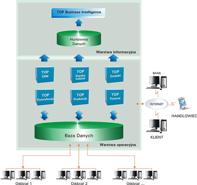 TOP9000 System klasy ERP